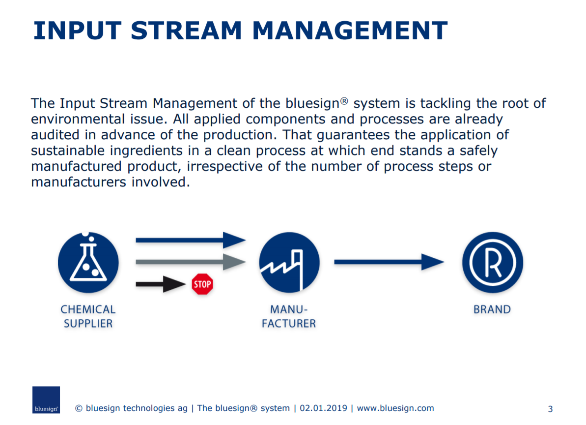 The bluesign® system explained in pictures
