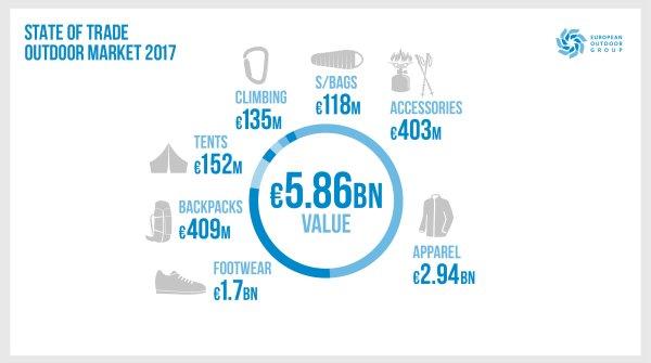 Beeindruckende Zahlen: Die Bilanz der European Outdoor Group für 2017 kann sich sehen lassen: Der Outdoor-Markt kommt auf einen Wert von 5,8 Milliarden Euro.