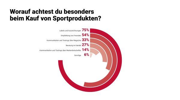 Worauf achtest du besonders beim Kauf von Sportprodukten?