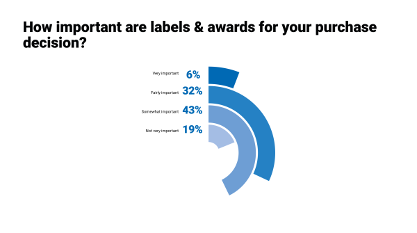 Awards and technical labels such as Gore-Tex, Sympatex or Vibram are of great importance to sporting consumers. 81 percent stated that these labels provide impulses for shopping. For 38 percent, awards and labels are even seals of quality when it comes to buying new equipment.